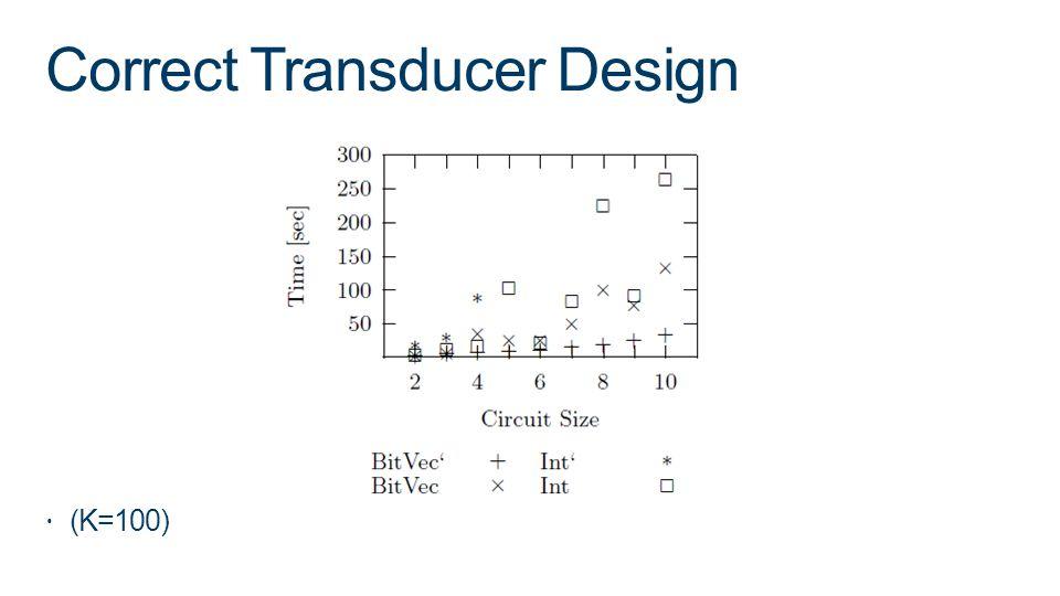 Correct Transducer Design (K=100)