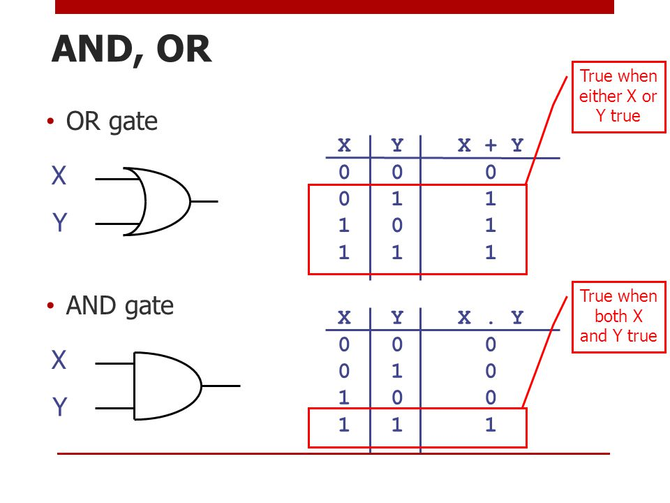 AND, OR OR gate AND gate X Y X Y X Y X.