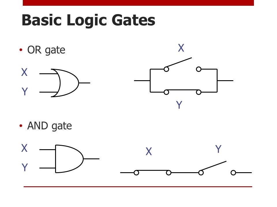 Basic Logic Gates OR gate AND gate X Y X X Y X Y Y