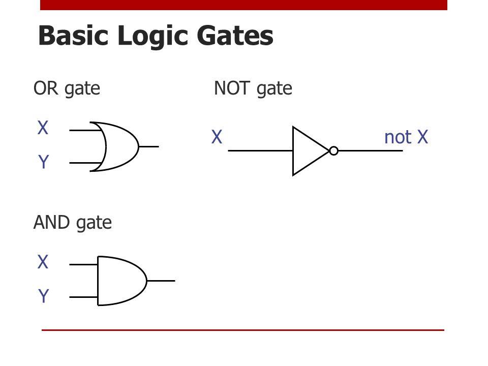 Basic Logic Gates OR gate NOT gate AND gate X Y X Y Xnot X
