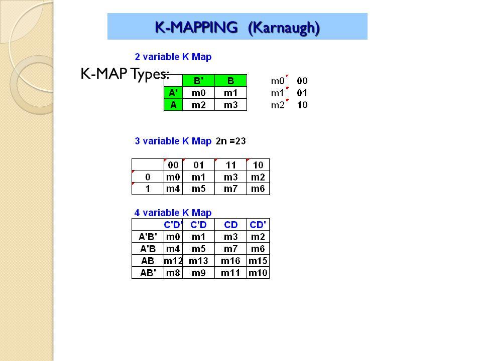K-MAP Types: