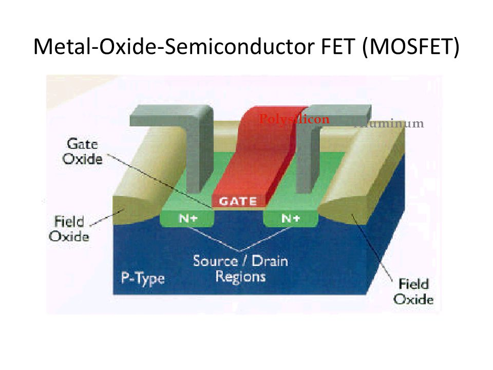Metal-Oxide-Semiconductor FET (MOSFET) Polysilicon Aluminum