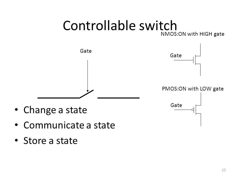 Controllable switch Change a state Communicate a state Store a state 23 Gate NMOS:ON with HIGH gate PMOS:ON with LOW gate