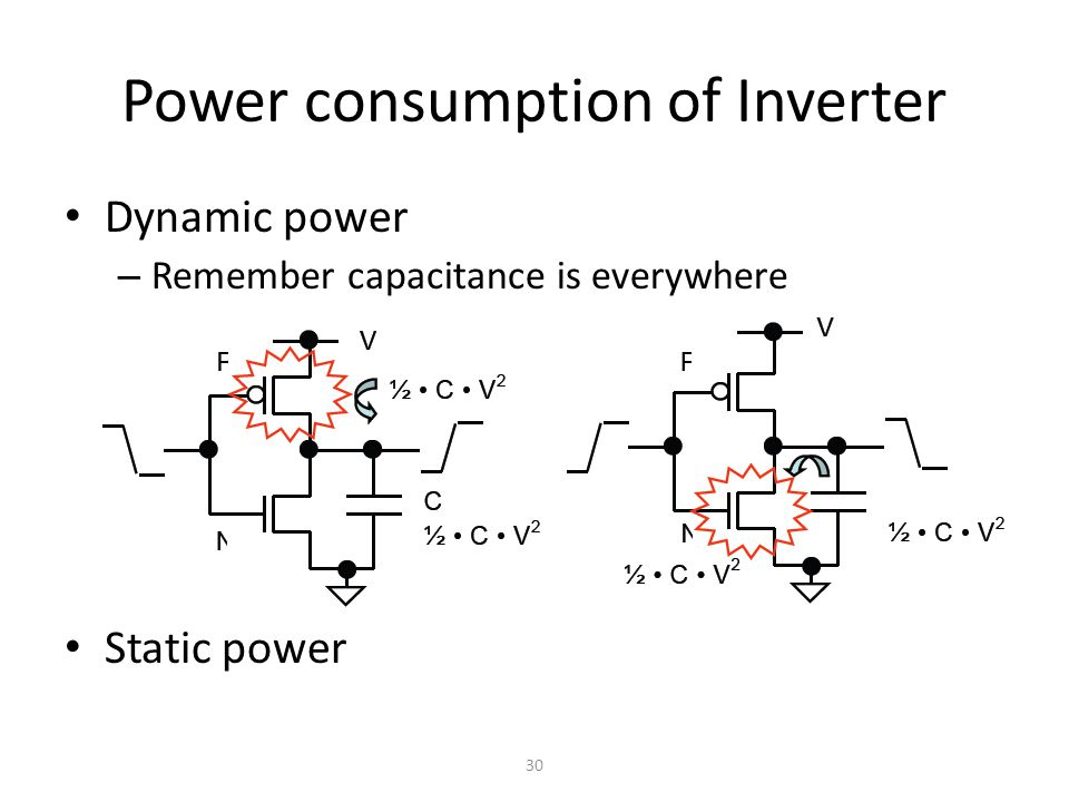 Power consumption of Inverter Dynamic power – Remember capacitance is everywhere Static power 30