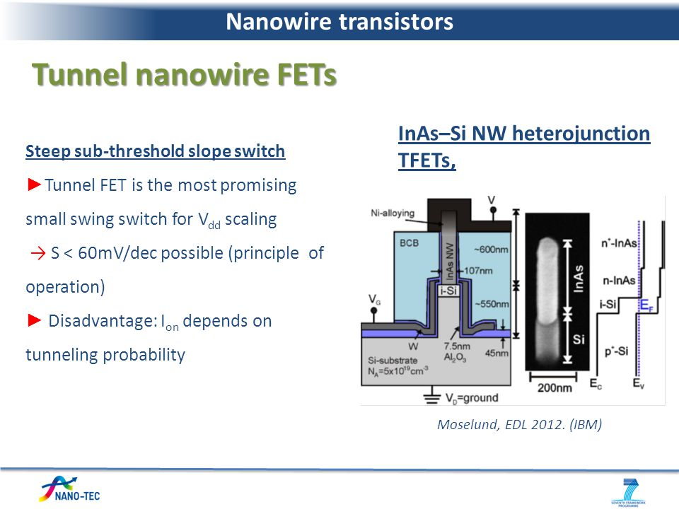 Moselund, EDL 2012. (IBM) InAs–Si NW heterojunction TFETs, Steep sub-threshold slope switch Tunnel FET is the most promising small swing switch for V