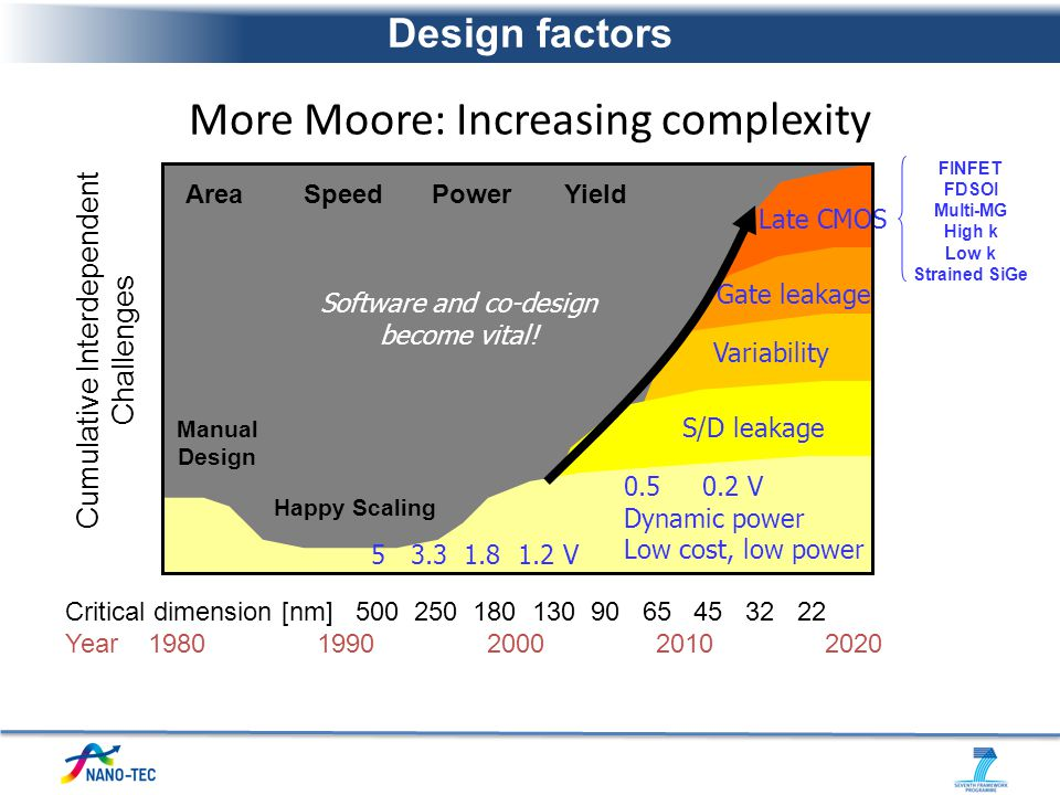 Late CMOS FINFET FDSOI Multi-MG High k Low k Strained SiGe Gate leakage Variability Yield S/D leakage More Moore: Increasing complexity Critical dimen