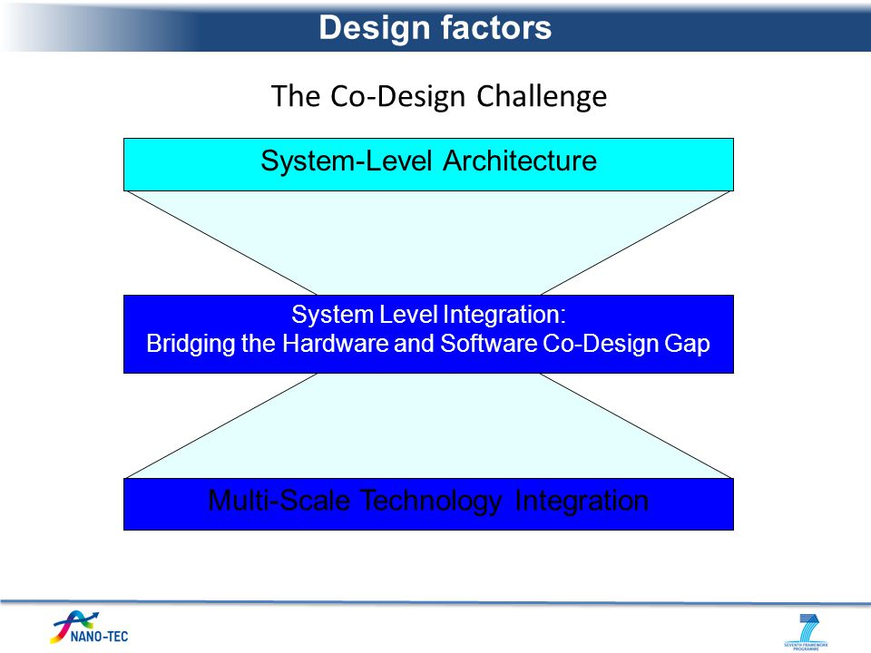 System Level Integration: Bridging the Hardware and Software Co-Design Gap System-Level Architecture Multi-Scale Technology Integration The Co-Design
