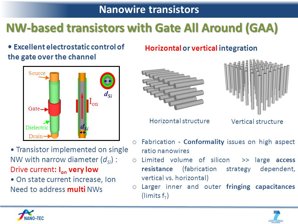 Horizontal or vertical integration Horizontal structure Vertical structure Excellent electrostatic control of the gate over the channel Transistor imp