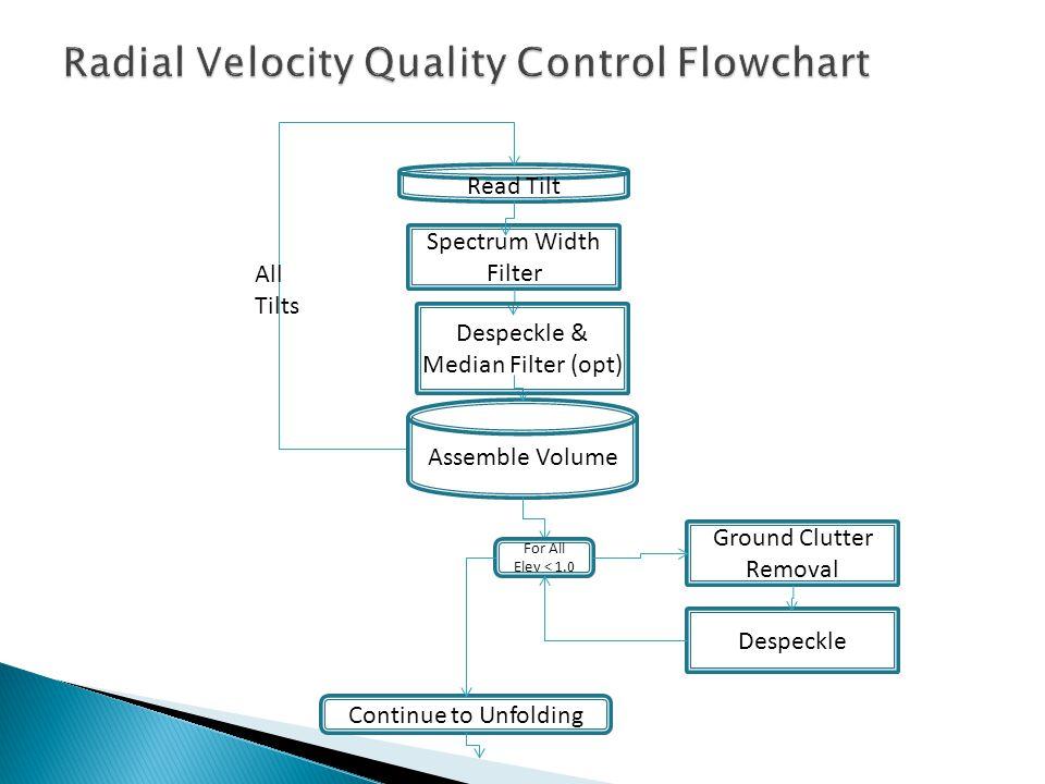 Read Tilt Spectrum Width Filter Assemble Volume Ground Clutter Removal Despeckle Continue to Unfolding For All Elev < 1.0 Despeckle & Median Filter (opt) All Tilts