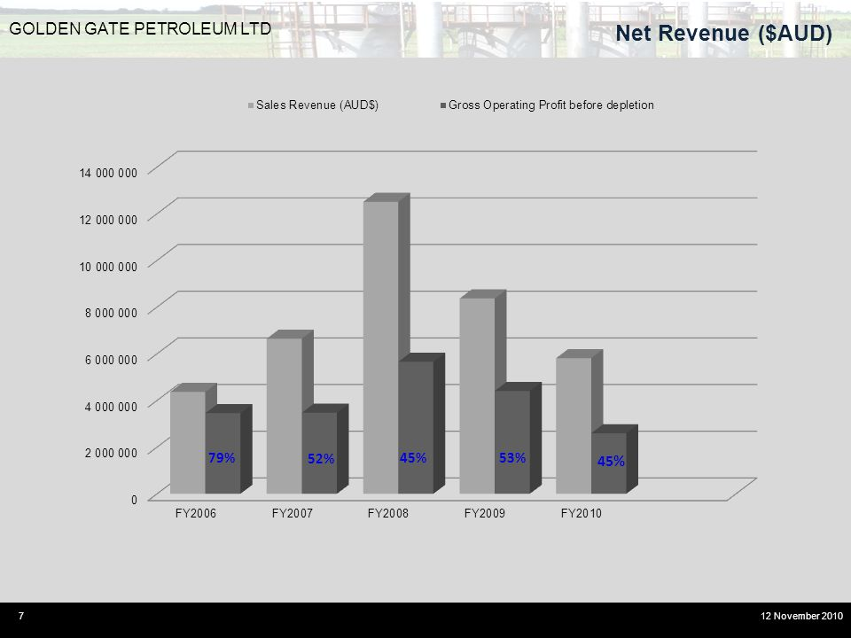 Net Revenue ($AUD) 7 GOLDEN GATE PETROLEUM LTD 12 November 2010 45%53% 52% 79%