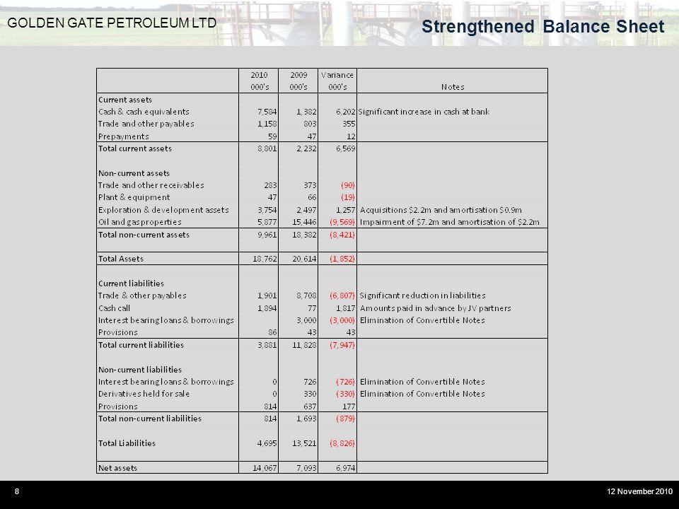 Strengthened Balance Sheet 8 GOLDEN GATE PETROLEUM LTD 12 November 2010