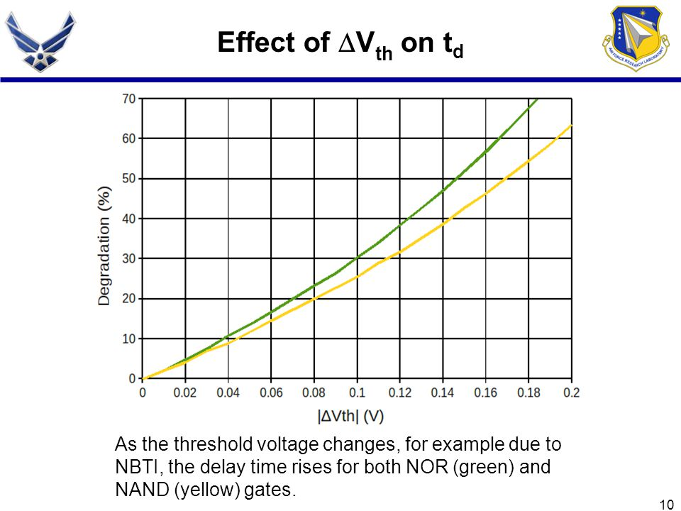 10 Effect of V th on t d As the threshold voltage changes, for example due to NBTI, the delay time rises for both NOR (green) and NAND (yellow) gates.