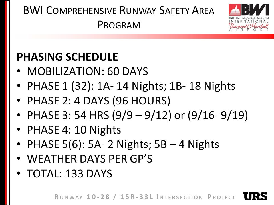 R UNWAY / 15R-33L I NTERSECTION P ROJECT BWI C OMPREHENSIVE R UNWAY S AFETY A REA P ROGRAM PHASING SCHEDULE MOBILIZATION: 60 DAYS PHASE 1 (32): 1A- 14 Nights; 1B- 18 Nights PHASE 2: 4 DAYS (96 HOURS) PHASE 3: 54 HRS (9/9 – 9/12) or (9/16- 9/19) PHASE 4: 10 Nights PHASE 5(6): 5A- 2 Nights; 5B – 4 Nights WEATHER DAYS PER GPS TOTAL: 133 DAYS
