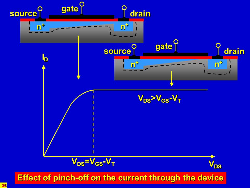 26 IDIDIDID V DS V DS =V GS -V T V DS >V GS -V T Effect of pinch-off on the current through the device source gate drain n+n+n+n+ n+n+n+n+ source gate
