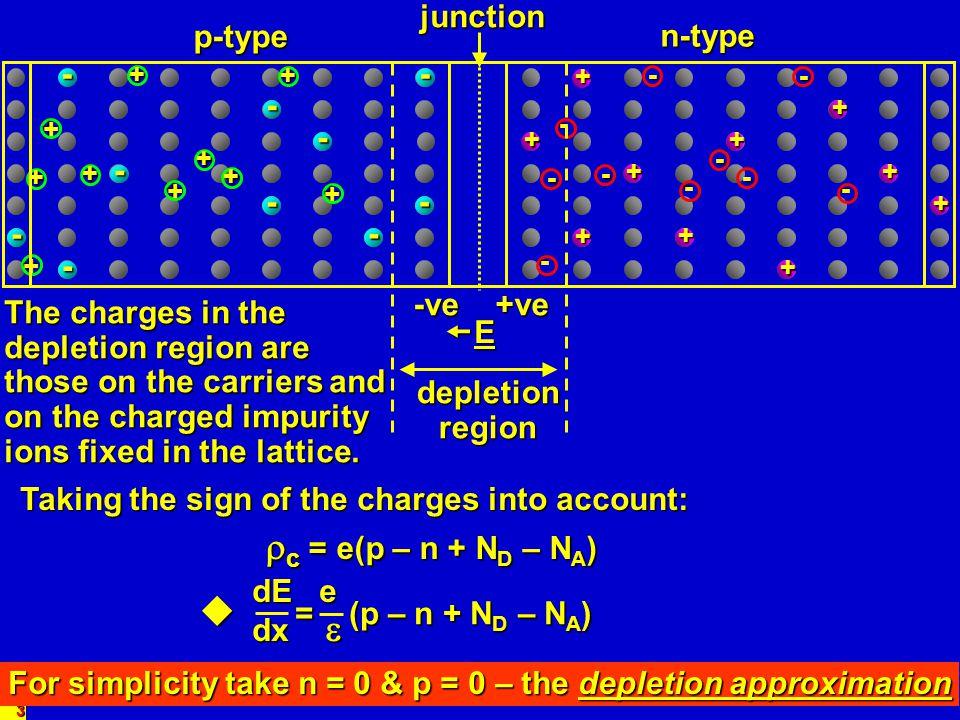 4- - - - - - - - - -+ + + + + + + + + ++- - - - - - - - - -+ + + + + + + + + -- - - - - - - --+ + + + + + + + + + +- - - - - - - - - - + + + + + + + + + p-type n-type Charge density, c -eN A Distance, x eN D l p x=0 l n 0 Depletionregion Fig.