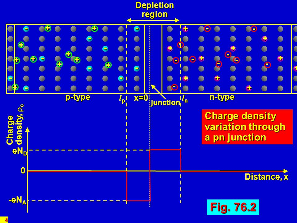 15 The part of V T that goes into creating the depletion charge Q D is therefore Gate VTVT SiO 2 +ve _ _ _ _ _ _ _ _ _ _ _ _ _ _ _ _ _ _ _ _ _ _ _ _ _ _ _ _ _ p-type substrate Gate region of n-channel MOS _ _ _ _ L W Depth depth of depletion region – 0.14 m oxide thicknesst ox = 0.1 m channel widthW = 18 m channel lengthL = 6 m substrate dopingN A = 5x10 22 m -3 oxide relative permittivity ox = 4 E F E V for substrate = 0.175 eV E g = 1.1 eV for Si