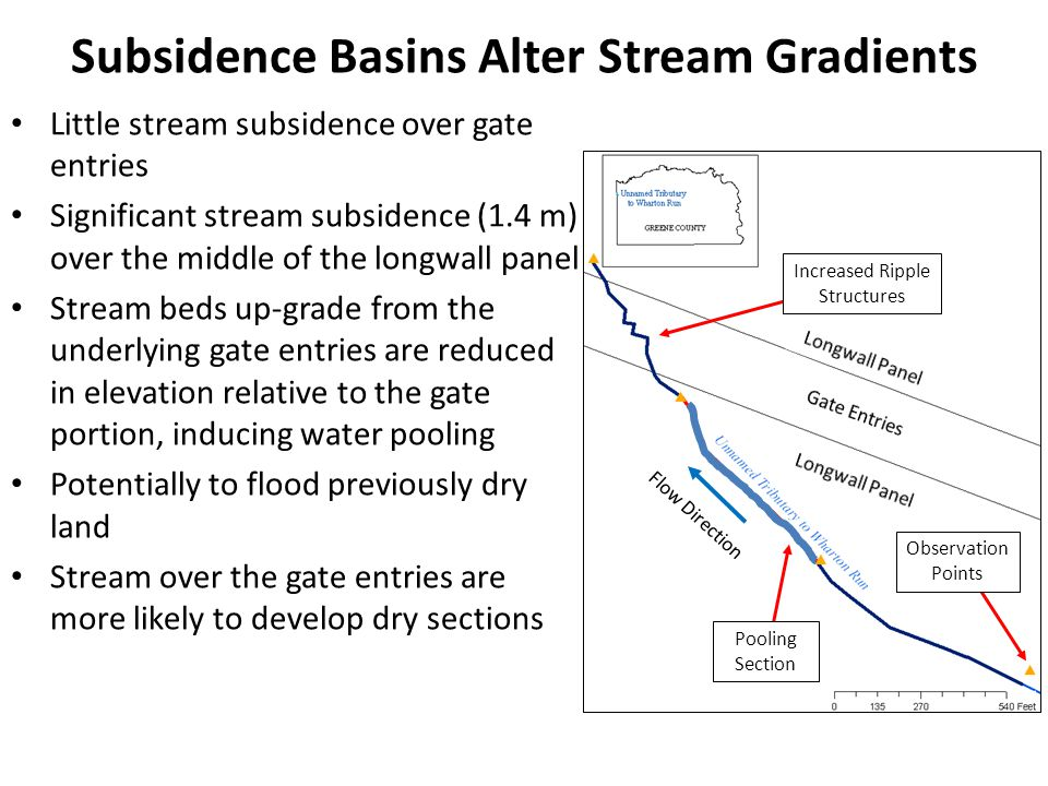 Subsidence Basins Alter Stream Gradients Little stream subsidence over gate entries Significant stream subsidence (1.4 m) over the middle of the longw