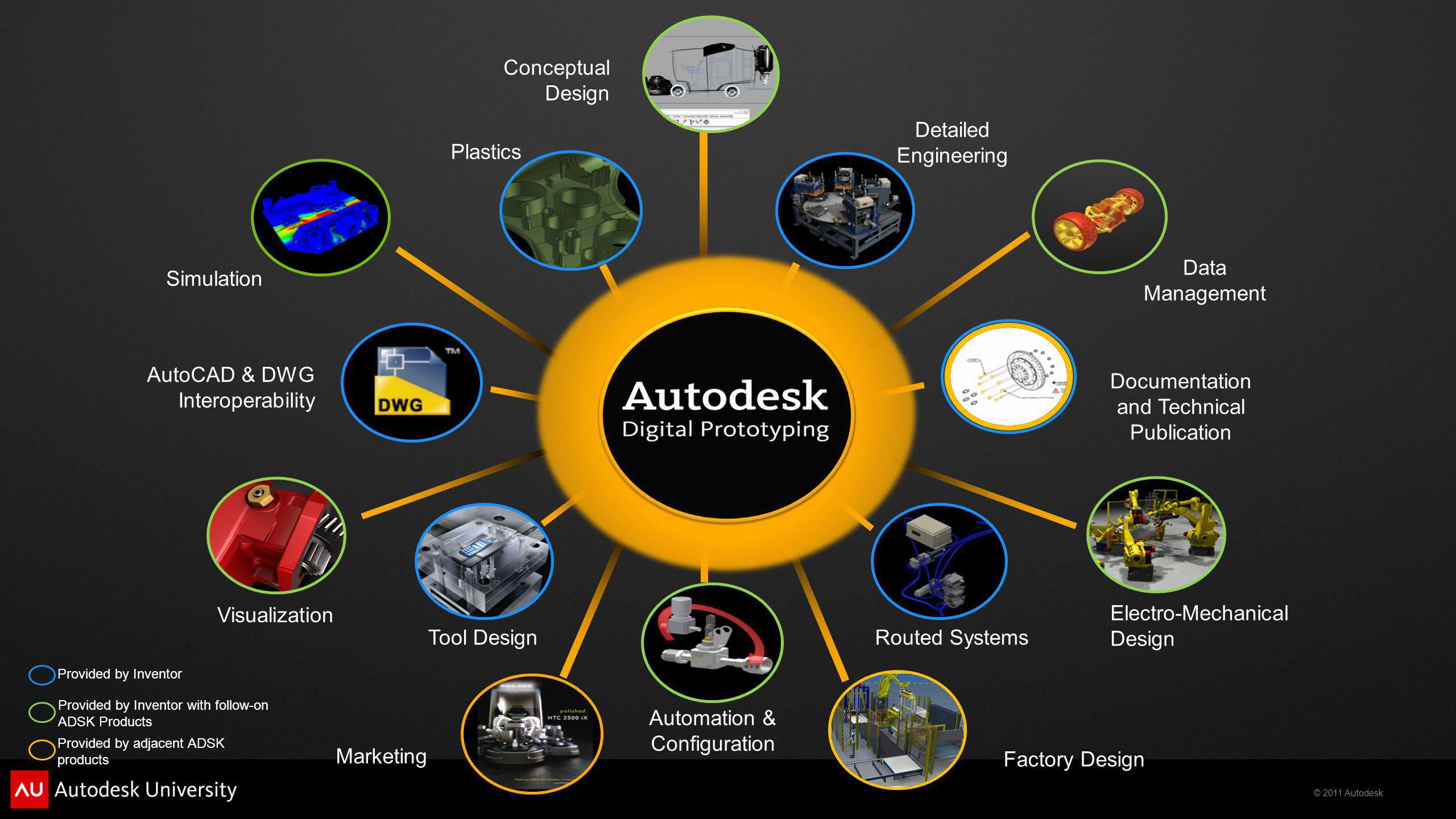 © 2011 Autodesk Detailed Engineering Plastics Visualization Marketing Data Management Documentation and Technical Publication Provided by Inventor Provided by Inventor with follow-on ADSK Products Provided by adjacent ADSK products Routed Systems Conceptual Design Simulation Electro-Mechanical Design Automation & Configuration Factory Design AutoCAD & DWG Interoperability Tool Design