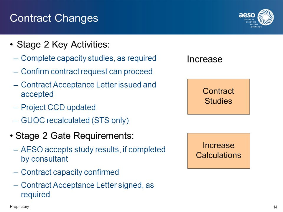 Contract Changes Stage 2 Key Activities: –Complete capacity studies, as required –Confirm contract request can proceed –Contract Acceptance Letter issued and accepted –Project CCD updated –GUOC recalculated (STS only) Stage 2 Gate Requirements: –AESO accepts study results, if completed by consultant –Contract capacity confirmed –Contract Acceptance Letter signed, as required 14 Increase Proprietary