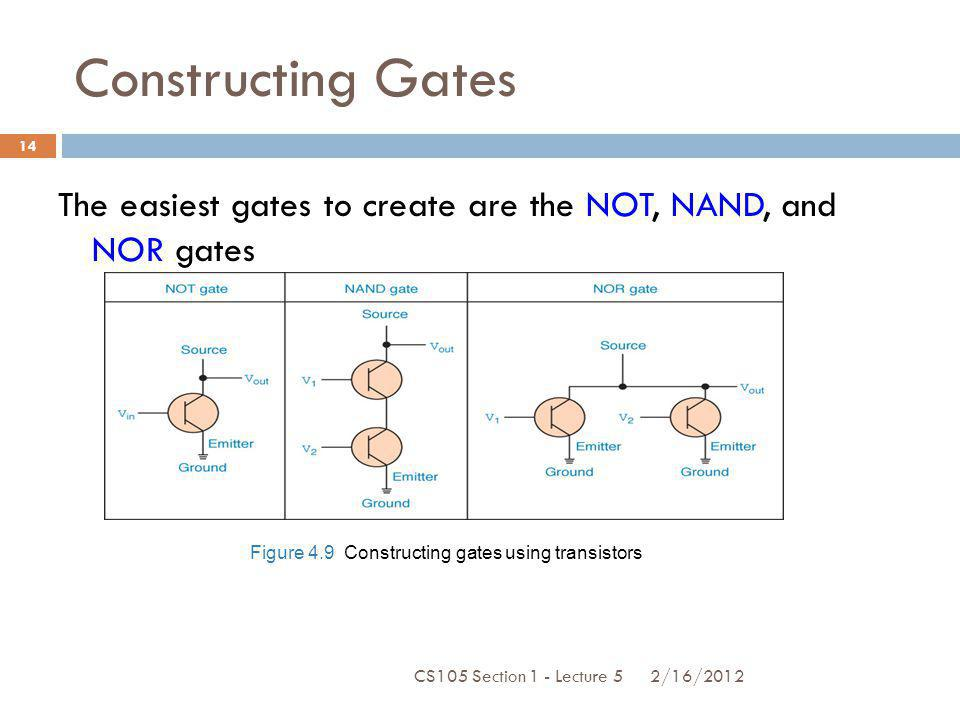 Constructing Gates The easiest gates to create are the NOT, NAND, and NOR gates Figure 4.9 Constructing gates using transistors 2/16/2012 14 CS105 Sec