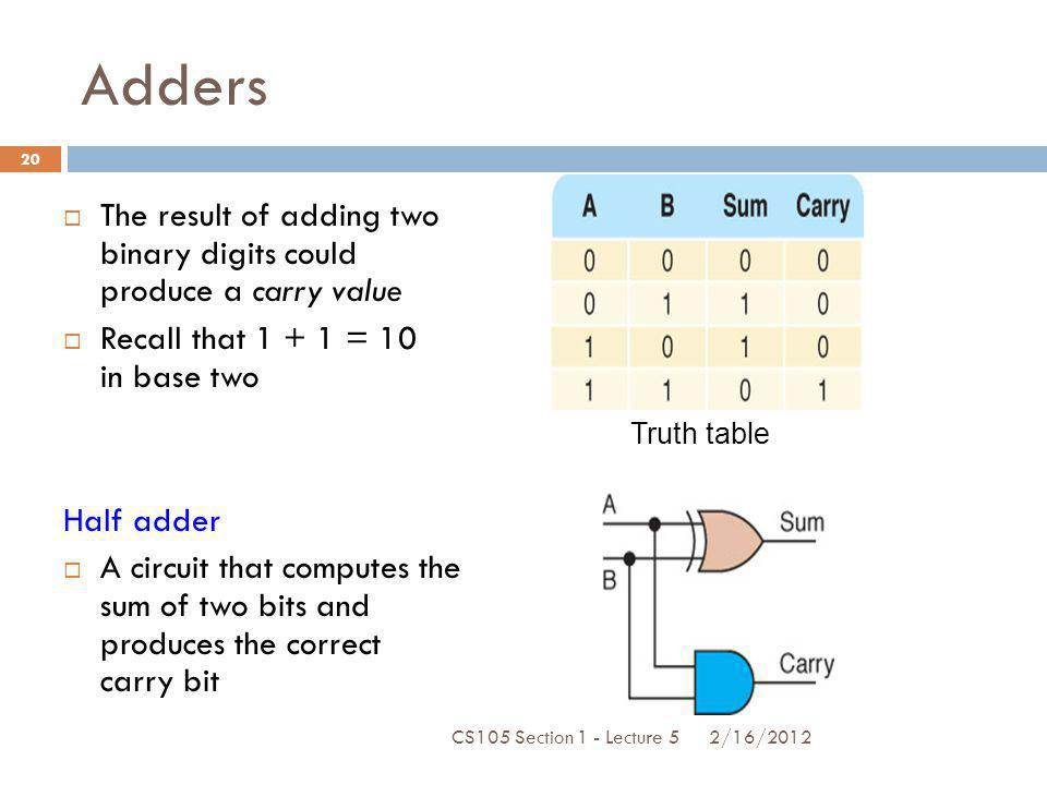 Adders The result of adding two binary digits could produce a carry value Recall that 1 + 1 = 10 in base two Half adder A circuit that computes the su