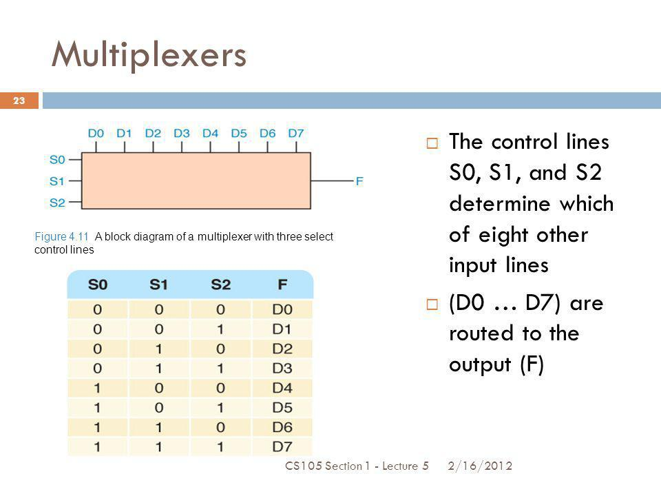 Multiplexers The control lines S0, S1, and S2 determine which of eight other input lines (D0 … D7) are routed to the output (F) Figure 4.11 A block di