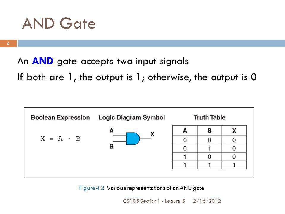 OR Gate An OR gate accepts two input signals If both are 0, the output is 0; otherwise, the output is 1 Figure 4.3 Various representations of a OR gate 2/16/2012 7 CS105 Section 1 - Lecture 5