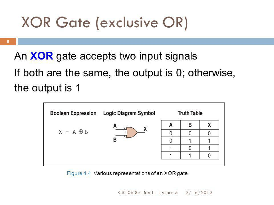 Adders At the digital logic level, addition is performed in binary Addition operations are carried out by special circuits called, appropriately, adders CS105 Section 1 - Lecture 5 2/16/2012 19