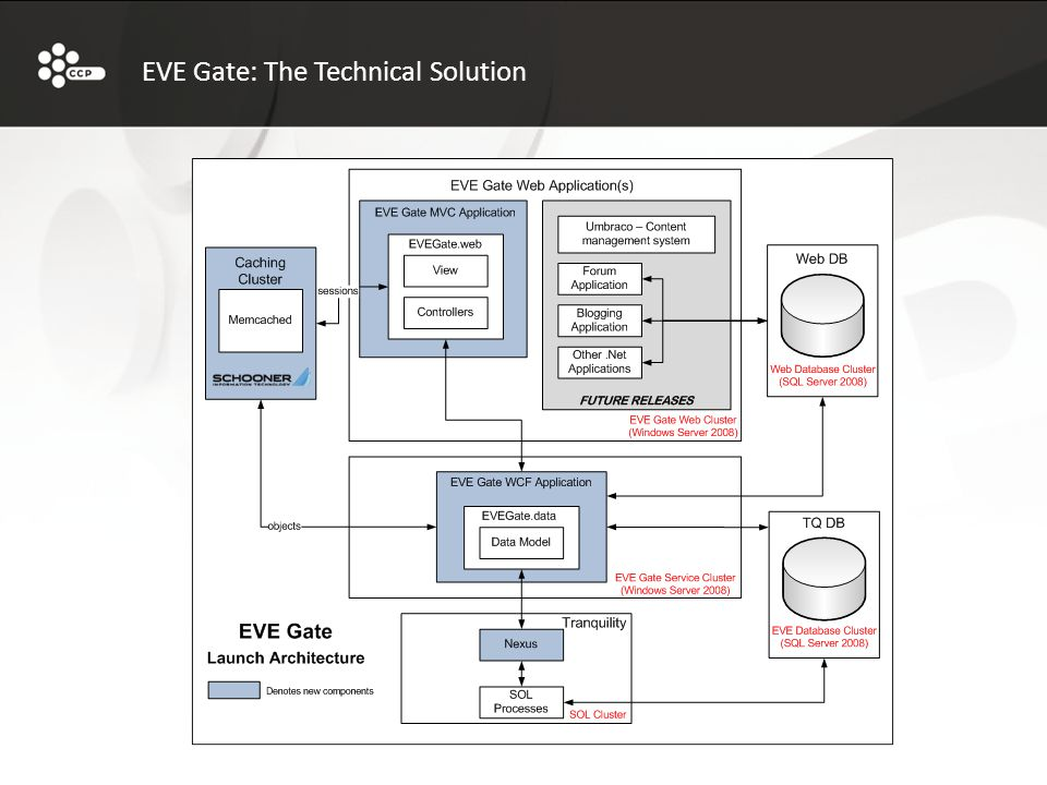 EVE Gate: The Technical Solution