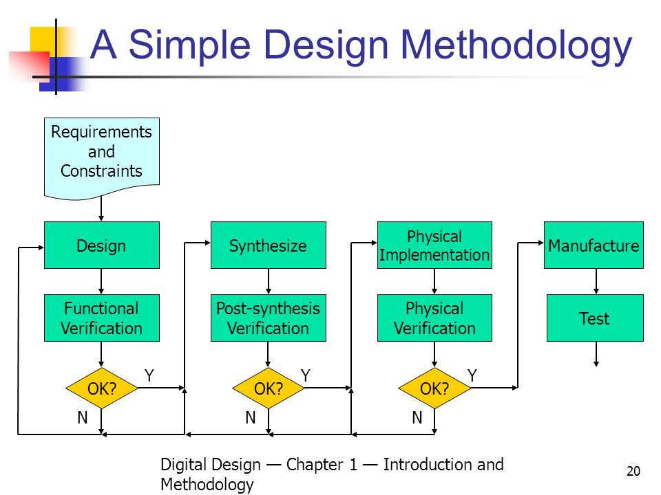 Digital Design Chapter 1 Introduction and Methodology 20 A Simple Design Methodology Requirements and Constraints Design Functional Verification OK? N