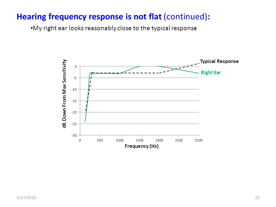Hearing frequency response is not flat (continued): My right ear looks reasonably close to the typical response Right Ear dB Down From Max Sensitivity