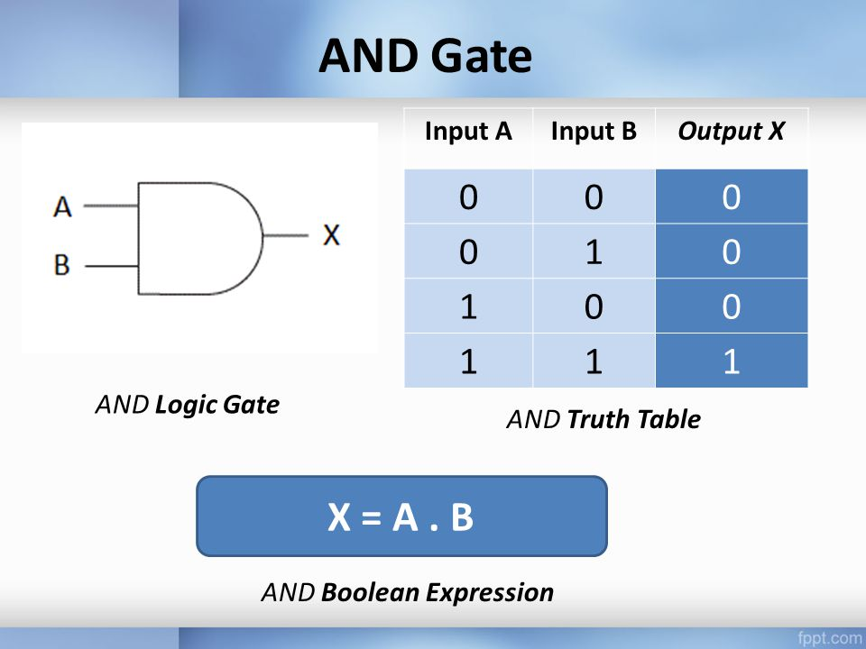 AND Gate Input AInput BOutput X 000 010 100 111 AND Logic Gate AND Truth Table X = A.