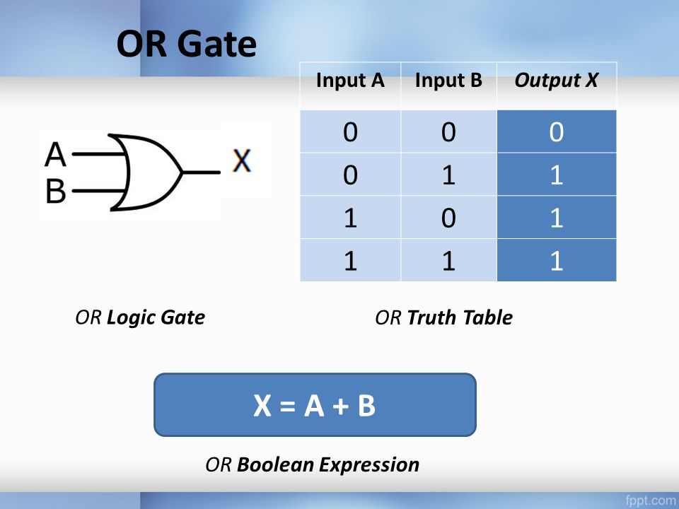 OR Gate Input AInput BOutput X 000 011 101 111 OR Logic Gate OR Truth Table X = A + B OR Boolean Expression