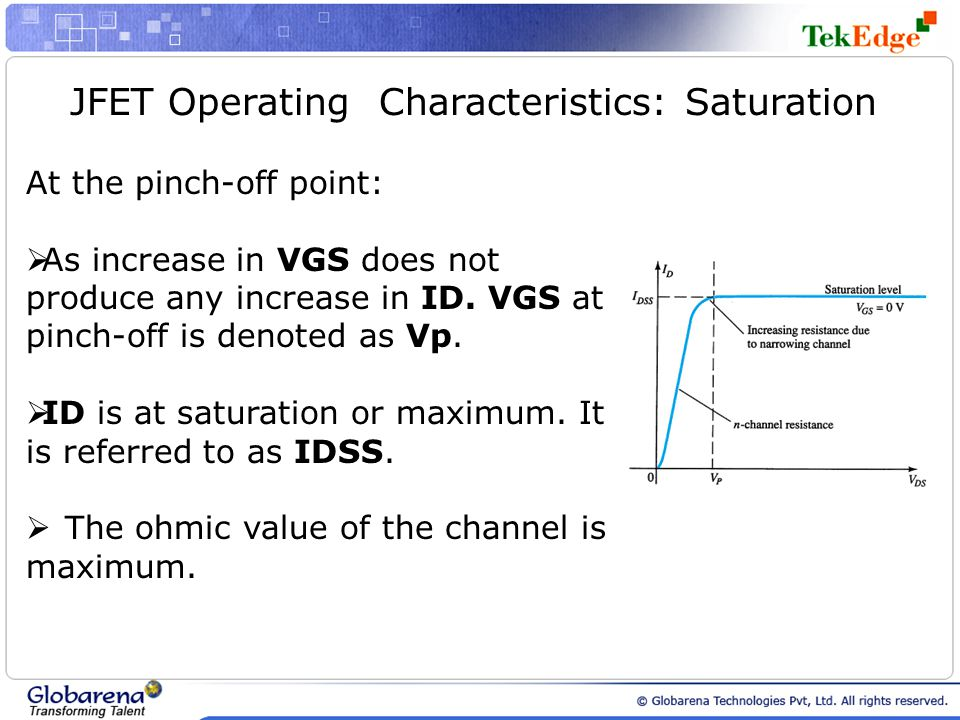 JFET Operating Characteristics: Saturation At the pinch-off point: As increase in VGS does not produce any increase in ID. VGS at pinch-off is denoted