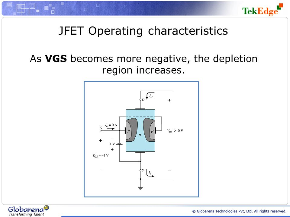 JFET Operating characteristics As VGS becomes more negative, the depletion region increases.