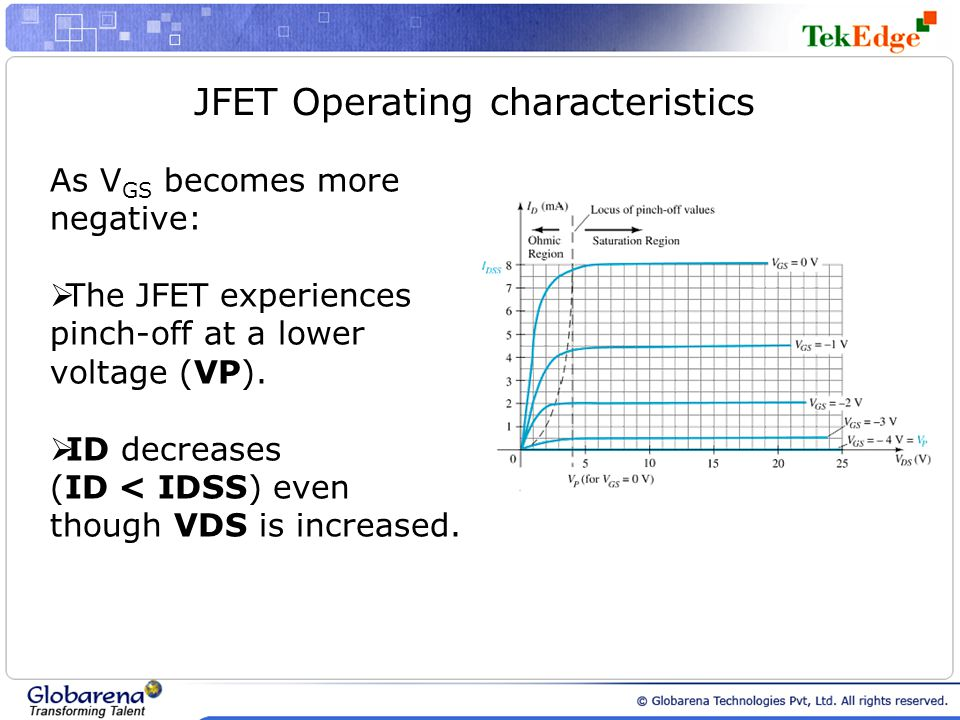 JFET Operating characteristics As V GS becomes more negative: The JFET experiences pinch-off at a lower voltage (VP). ID decreases (ID < IDSS) even th