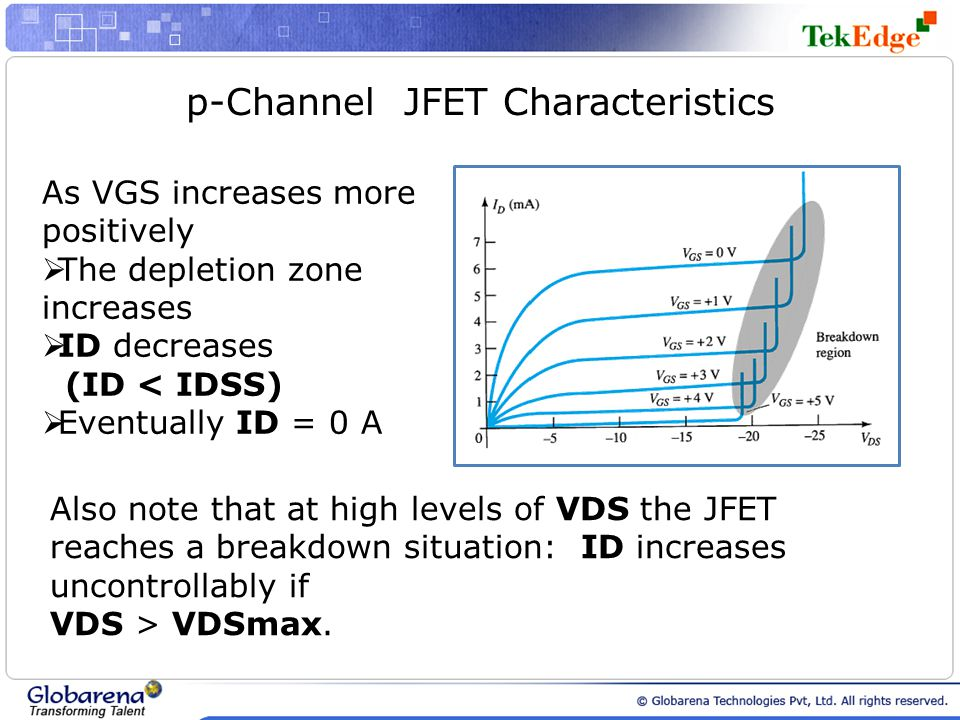 p-Channel JFET Characteristics As VGS increases more positively The depletion zone increases ID decreases (ID < IDSS) Eventually ID = 0 A Also note th