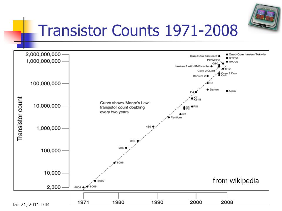 Transistor Counts 1971-2008 Jan 21, 2011 DJM 8 from wikipedia