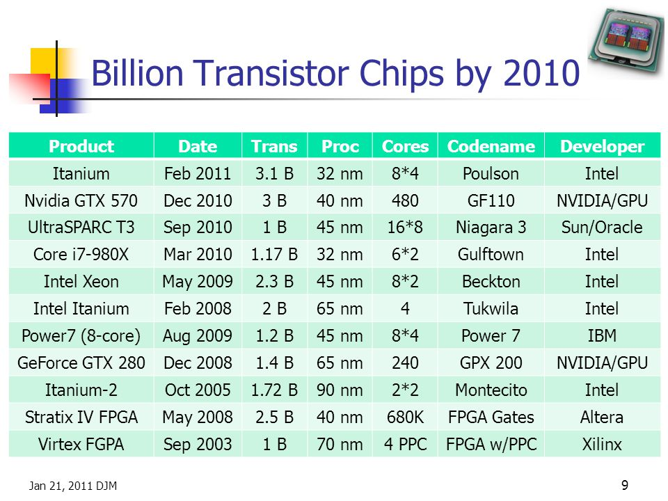 Billion Transistor Chips by 2010 Jan 21, 2011 DJM 9 ProductDateTransProcCoresCodenameDeveloper ItaniumFeb 20113.1 B32 nm8*4PoulsonIntel Nvidia GTX 570Dec 20103 B40 nm480GF110NVIDIA/GPU UltraSPARC T3Sep 20101 B45 nm16*8Niagara 3Sun/Oracle Core i7-980XMar 20101.17 B32 nm6*2GulftownIntel Intel XeonMay 20092.3 B45 nm8*2BecktonIntel Intel ItaniumFeb 20082 B65 nm4TukwilaIntel Power7 (8-core)Aug 20091.2 B45 nm8*4Power 7IBM GeForce GTX 280Dec 20081.4 B65 nm240GPX 200NVIDIA/GPU Itanium-2Oct 20051.72 B90 nm2*2MontecitoIntel Stratix IV FPGAMay 20082.5 B40 nm680KFPGA GatesAltera Virtex FGPASep 20031 B70 nm4 PPCFPGA w/PPCXilinx