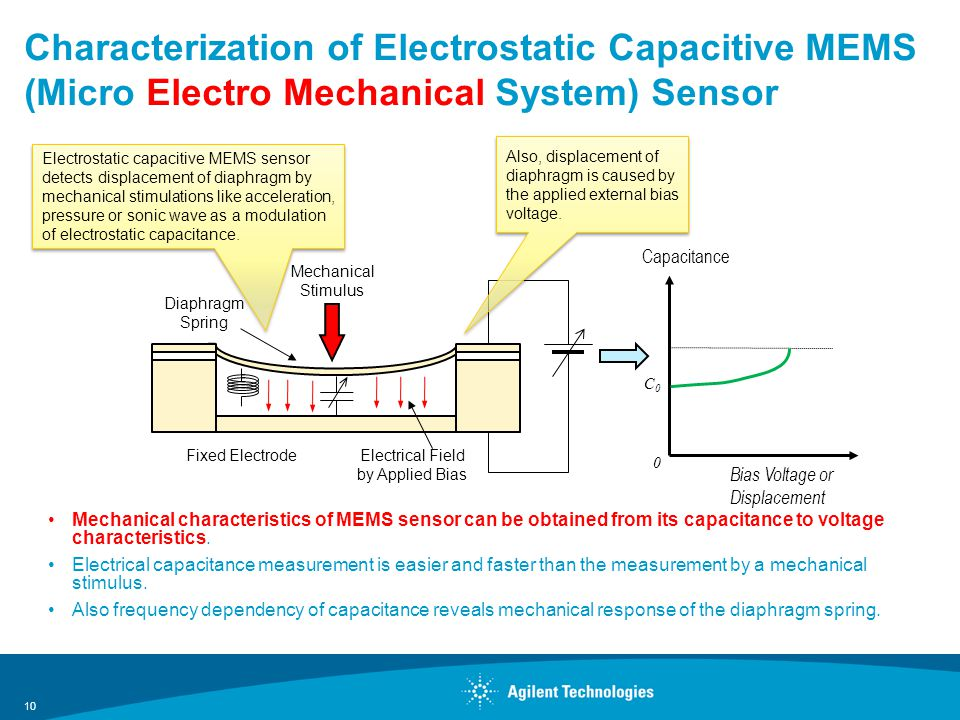 Characterization of Electrostatic Capacitive MEMS (Micro Electro Mechanical System) Sensor Mechanical characteristics of MEMS sensor can be obtained from its capacitance to voltage characteristics.