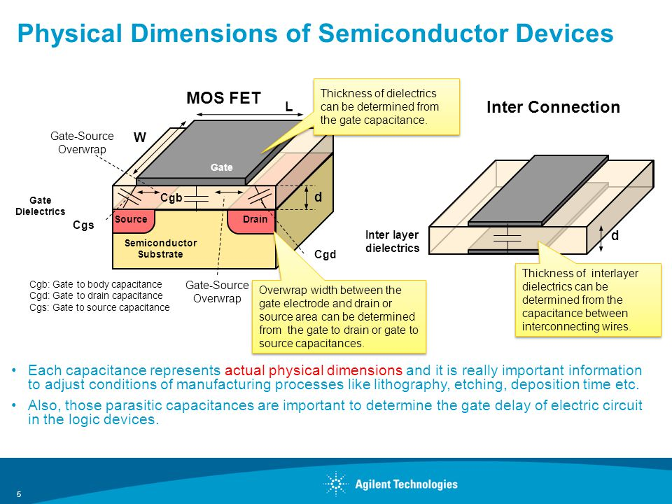 Physical Dimensions of Semiconductor Devices Each capacitance represents actual physical dimensions and it is really important information to adjust conditions of manufacturing processes like lithography, etching, deposition time etc.