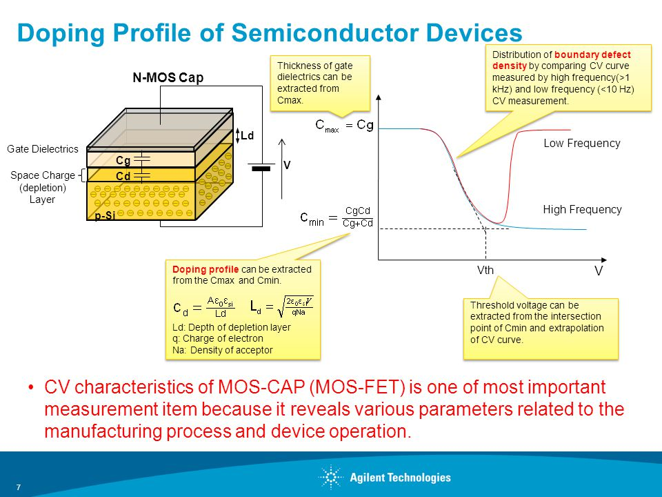 Doping Profile of Semiconductor Devices N-MOS Cap Space Charge (depletion) Layer p-Si Cg Cd Gate Dielectrics Ld V V High Frequency Low Frequency Vth CV characteristics of MOS-CAP (MOS-FET) is one of most important measurement item because it reveals various parameters related to the manufacturing process and device operation.