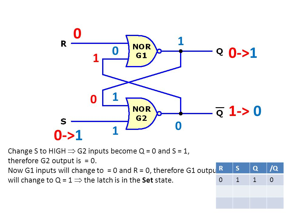0 0->1 1-> 0 0 Change S to HIGH G2 inputs become Q = 0 and S = 1, therefore G2 output is = 0.
