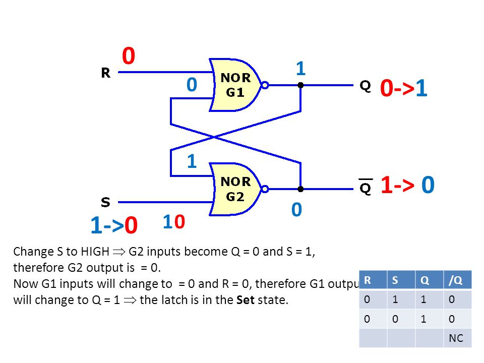0 1->0 0->1 1-> 0 0 Change S to HIGH G2 inputs become Q = 0 and S = 1, therefore G2 output is = 0.