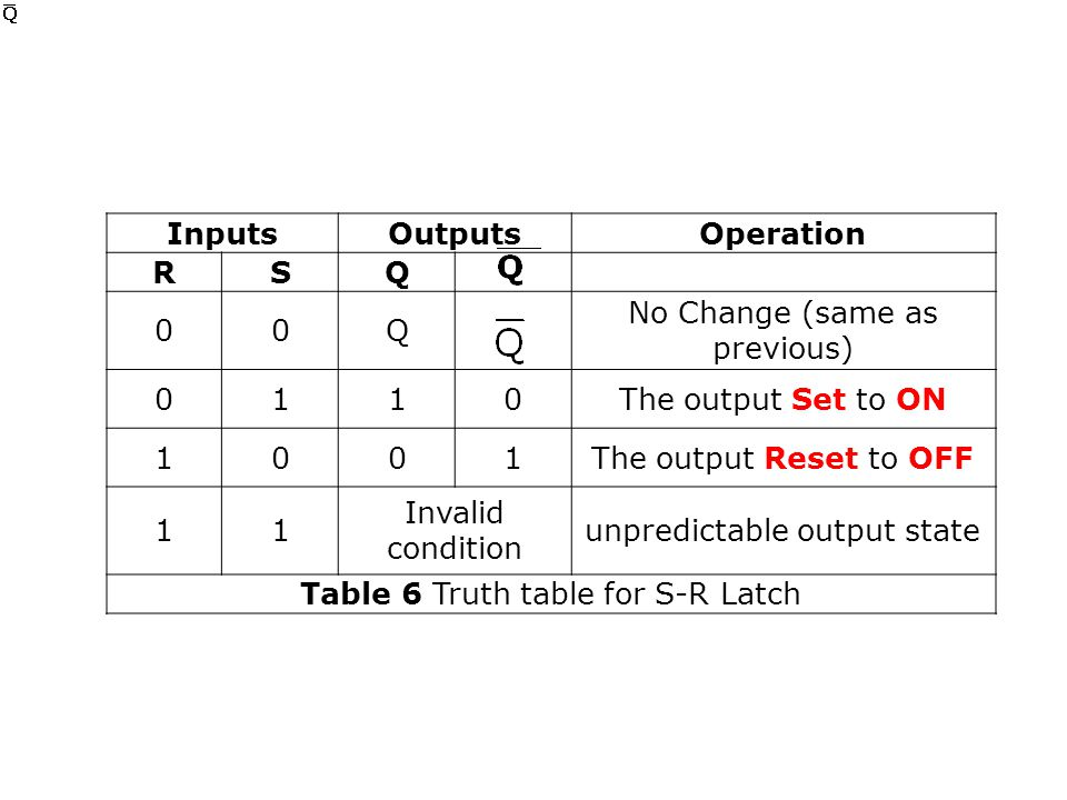 InputsOutputsOperation RSQ 00Q No Change (same as previous) 0110The output Set to ON 1001The output Reset to OFF 11 Invalid condition unpredictable output state Table 6 Truth table for S-R Latch
