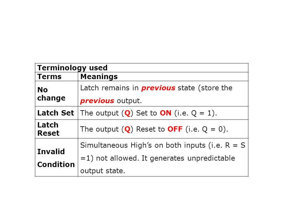 Terminology used TermsMeanings No change Latch remains in previous state (store the previous output.