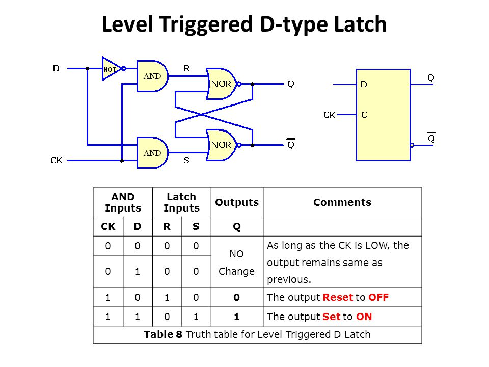 Level Triggered D-type Latch AND Inputs Latch Inputs OutputsComments CKDRSQ 0000 NO Change As long as the CK is LOW, the output remains same as previous.