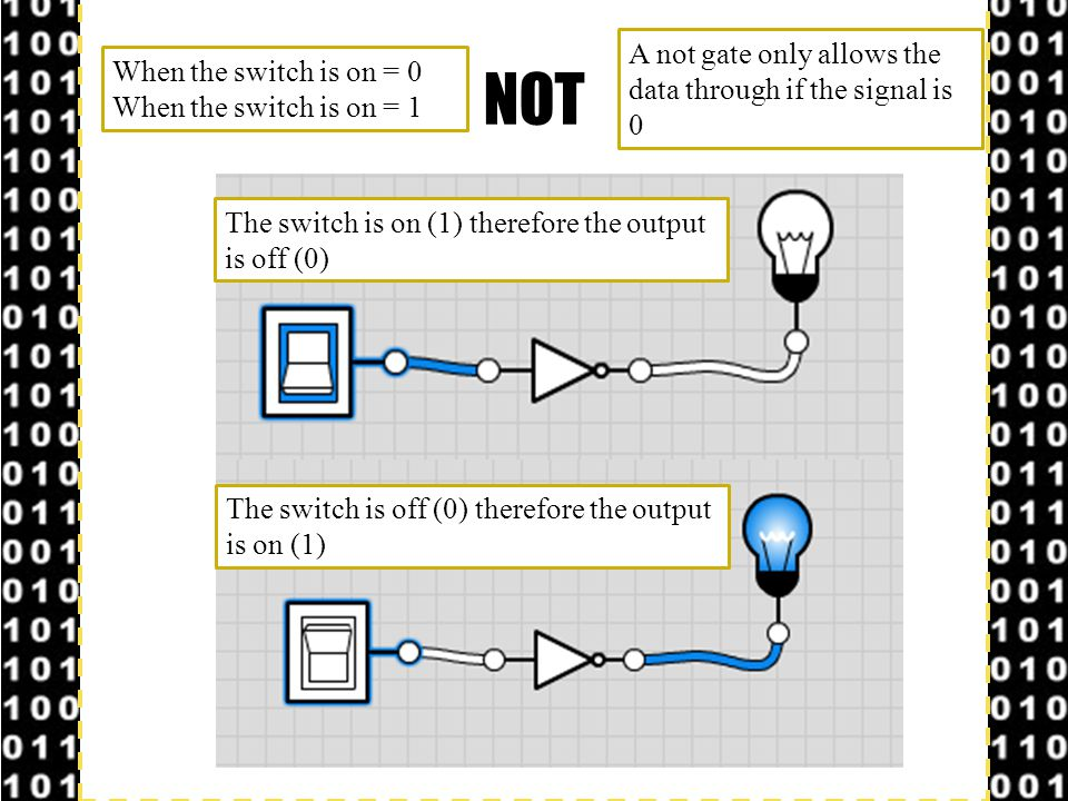 OCR GCSE Computing © Hodder Education 2013 Slide 6 AND: – The AND gate outputs 1 only if both inputs are 1.