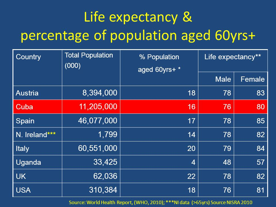 Life expectancy & percentage of population aged 60yrs+ Country Total Population (000) % Population aged 60yrs+ * Life expectancy** MaleFemale Austria 8,394,000 187883 Cuba 11,205,000 167680 Spain 46,077,000 177885 N.