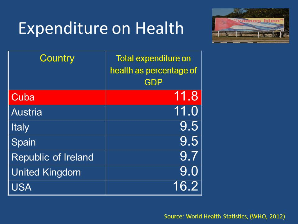 Expenditure on Health Country Total expenditure on health as percentage of GDP Cuba 11.8 Austria 11.0 Italy 9.5 Spain 9.5 Republic of Ireland 9.7 United Kingdom 9.0 USA 16.2 Source: World Health Statistics, (WHO, 2012)